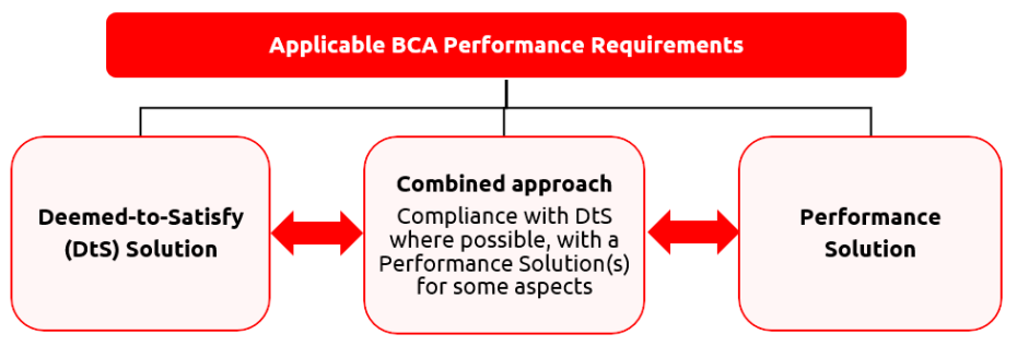 Performance Requirment compliance options in BCA